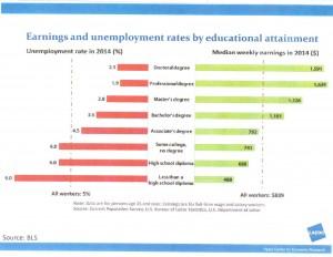 education earnings study